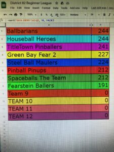 January 2021 Team Pinball League Results